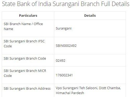 IFSC Code for SBI Surangani Branch