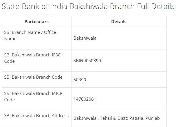 IFSC Code for SBI Bakshiwala Branch