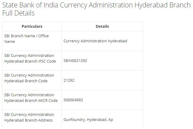 IFSC Code for SBI Currency Administration Hyderabad Branch