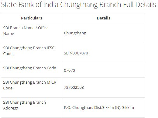 IFSC Code for SBI Chungthang Branch width=728
