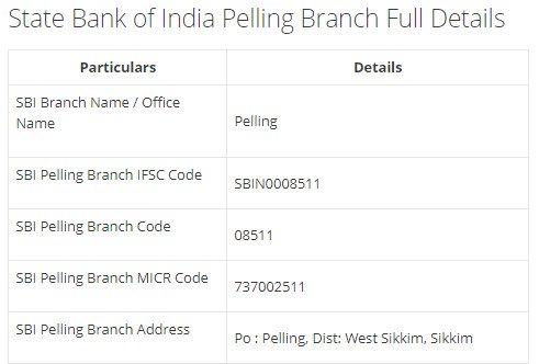 IFSC Code for SBI Pelling Branch width=728