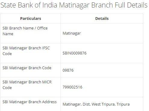 IFSC Code for SBI Matinagar Branch width=728