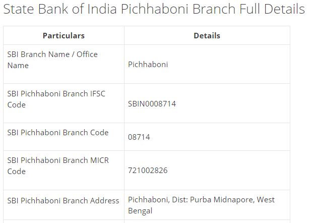IFSC Code for SBI Pichhaboni Branch