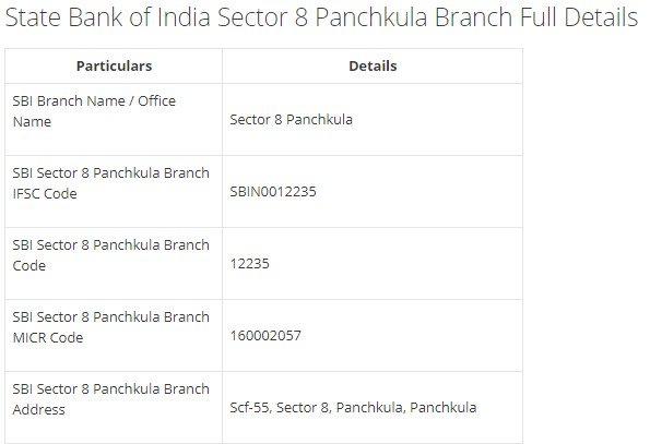 IFSC Code for SBI Sector 8 Panchkula Branch