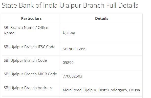 IFSC Code for SBI Ujalpur Branch