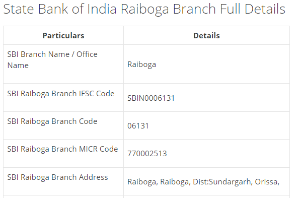 IFSC Code for SBI Raiboga Branch