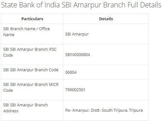 IFSC Code for SBI SBI Amarpur Branch width=728