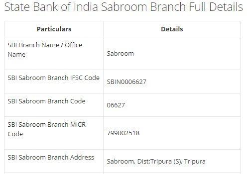 IFSC Code for SBI Sabroom Branch width=728