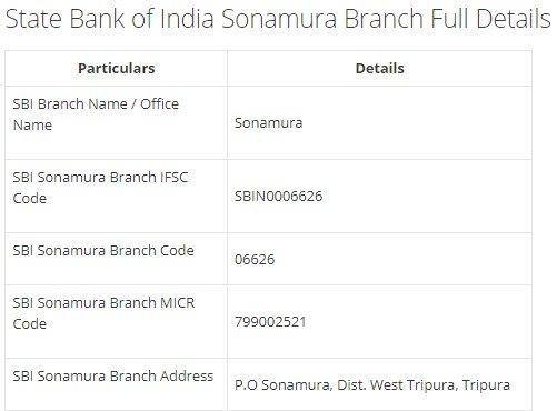 IFSC Code for SBI Sonamura Branch width=728