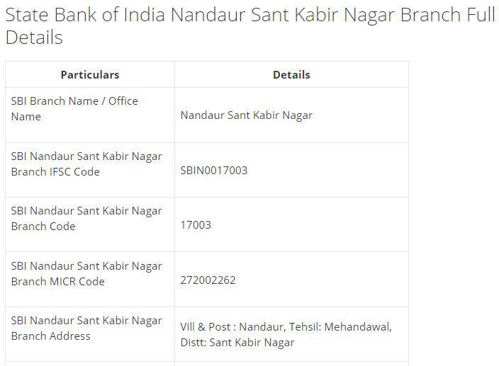 IFSC Code for SBI Nandaur Sant Kabir Nagar Branch