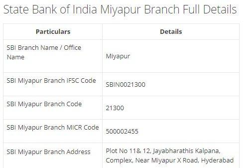 IFSC Code for SBI Matrushreenagarbr Miyapur Hyd Branch