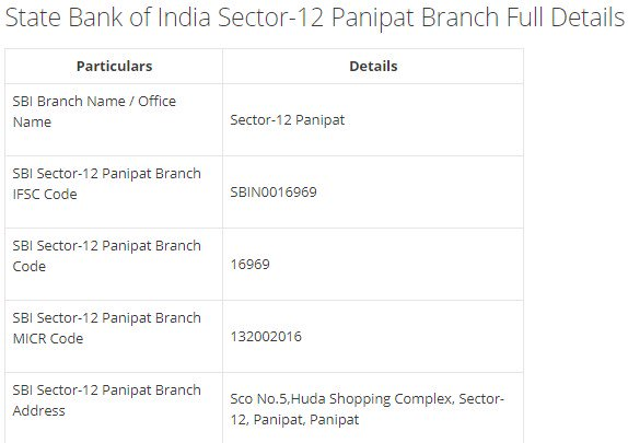 IFSC Code for SBI Sector-12 Panipat Branch
