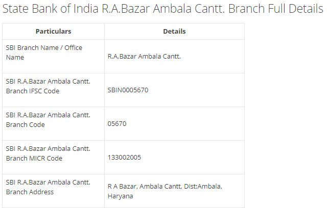 IFSC Code for SBI R.A.Bazar Ambala Cantt. Branch