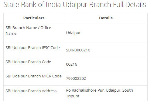 IFSC Code for SBI Udaipur Branch width=728