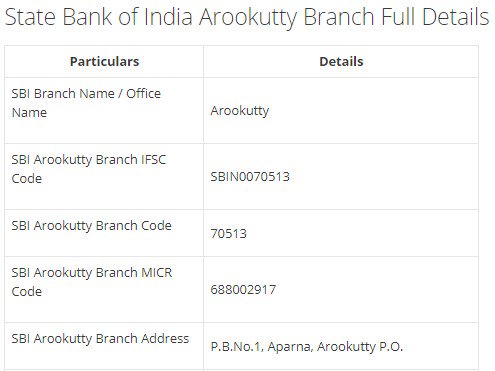 IFSC Code for SBI Arookutty Branch width=728