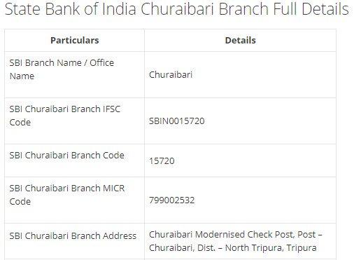 IFSC Code for SBI Churaibari Branch width=728