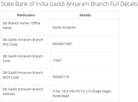 IFSC Code for SBI Gaddi Annaram Branch