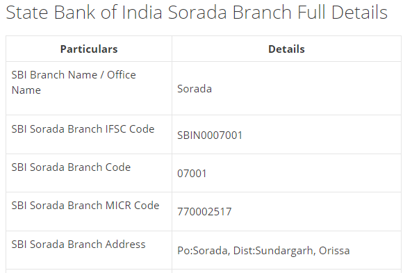 IFSC Code for SBI Sorada Branch