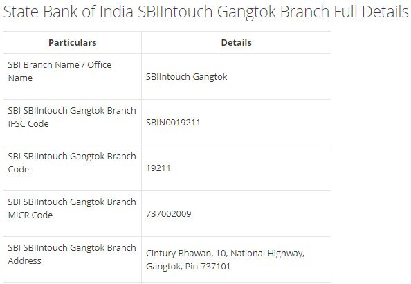 IFSC Code for SBI SBIIntouch Gangtok Branch width=728