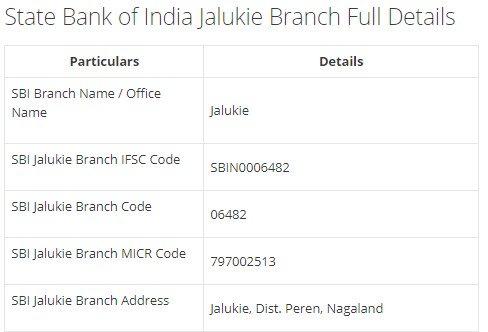 IFSC Code for SBI Jalukie Branch width=728