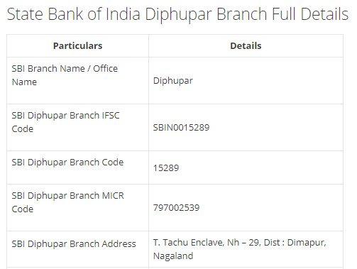 IFSC Code for SBI Diphupar Branch width=728