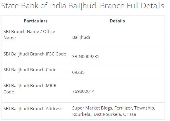 IFSC Code for SBI Balijhudi Branch