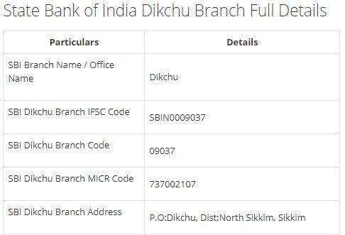 IFSC Code for SBI Dikchu Branch width=728