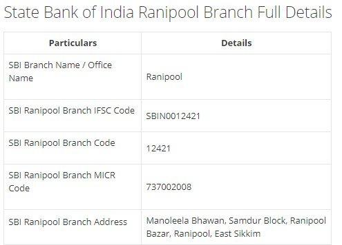 IFSC Code for SBI Ranipool Branch width=728