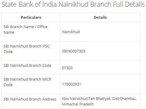 IFSC Code for SBI Nainikhud Branch