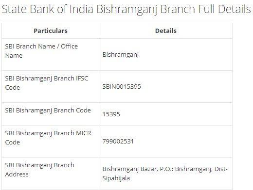 IFSC Code for SBI Bishramganj Branch width=728