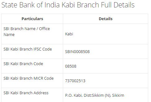 IFSC Code for SBI Kabi Branch width=728