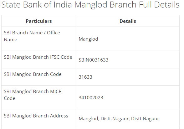 IFSC Code for SBI Manglod Branch