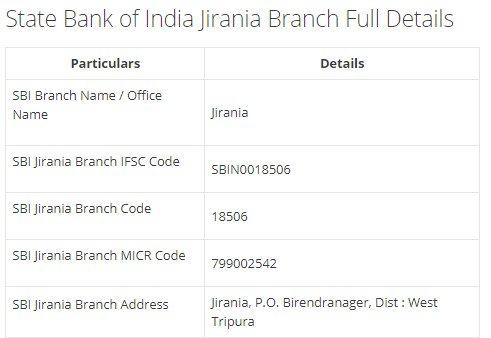 IFSC Code for SBI Jirania Branch width=728