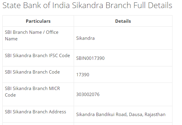 IFSC Code for SBI Sikandra Branch
