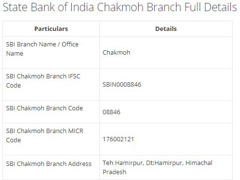 IFSC Code for SBI Chakmoh Branch