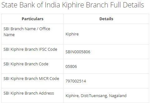 IFSC Code for SBI Kiphire Branch width=728