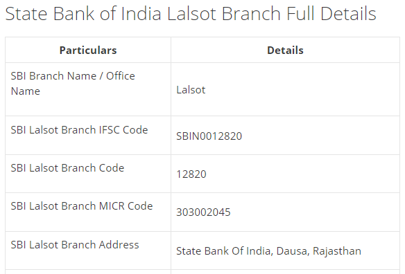 IFSC Code for SBI Lalsot Branch