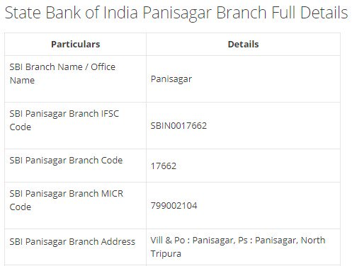 IFSC Code for SBI Panisagar Branch width=728