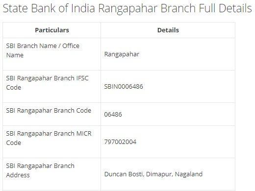 IFSC Code for SBI Rangapahar Branch width=728