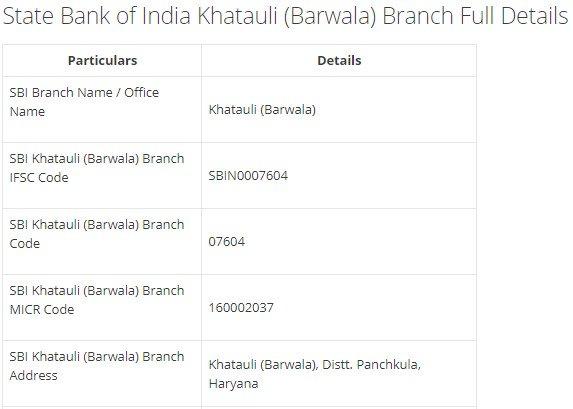 IFSC Code for SBI Khatauli (Barwala) Branch