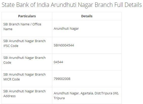 IFSC Code for SBI Arundhuti Nagar Branch width=728