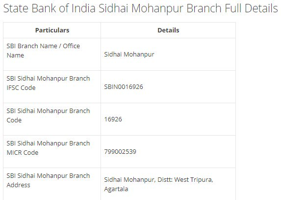 IFSC Code for SBI Sidhai Mohanpur Branch width=728