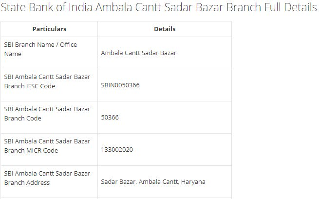 IFSC Code for SBI Ambala City G T Road Branch