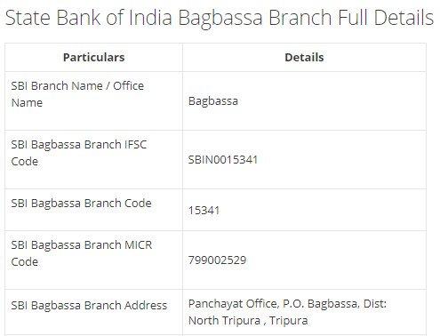 IFSC Code for SBI Bagbassa Branch width=728