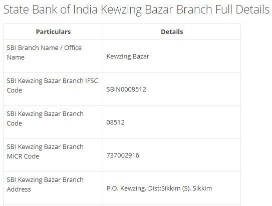 IFSC Code for SBI Kewzing Bazar Branch width=728