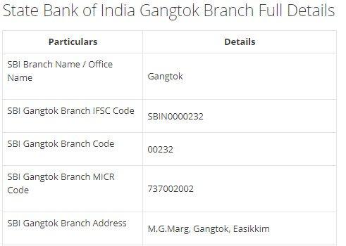 IFSC Code for SBI Gangtok Branch width=728