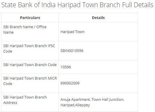 IFSC Code for SBI Haripad Town Branch width=728