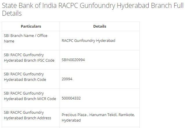 IFSC Code for SBI RACPC Gunfoundry Hyderabad Branch