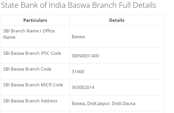 IFSC Code for SBI Baswa Branch