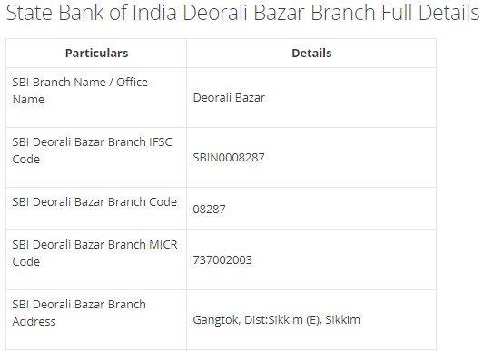 IFSC Code for SBI Deorali Bazar Branch width=728